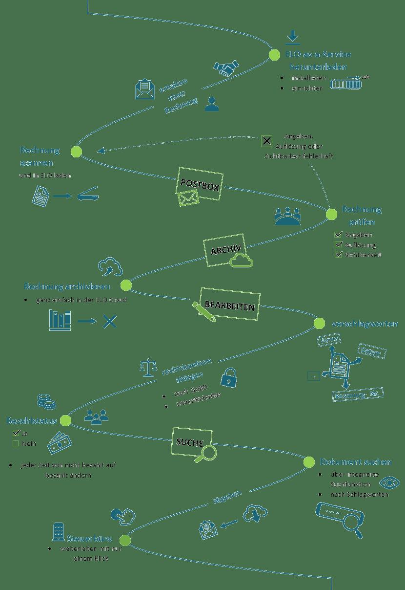 Grafik ELO Transp. fetig