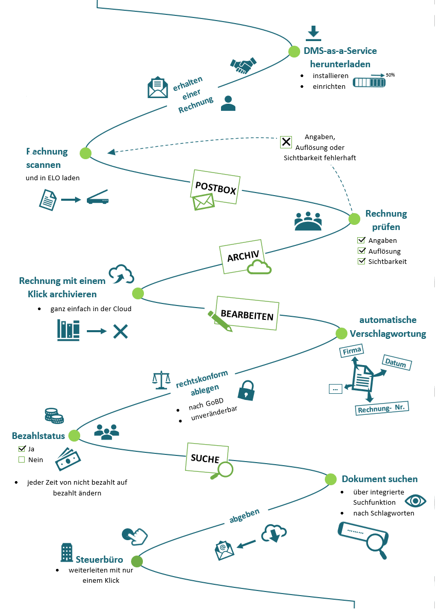 DMS-Grafik_neu